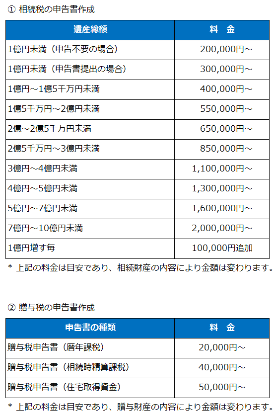 相続・贈与申告の料金表