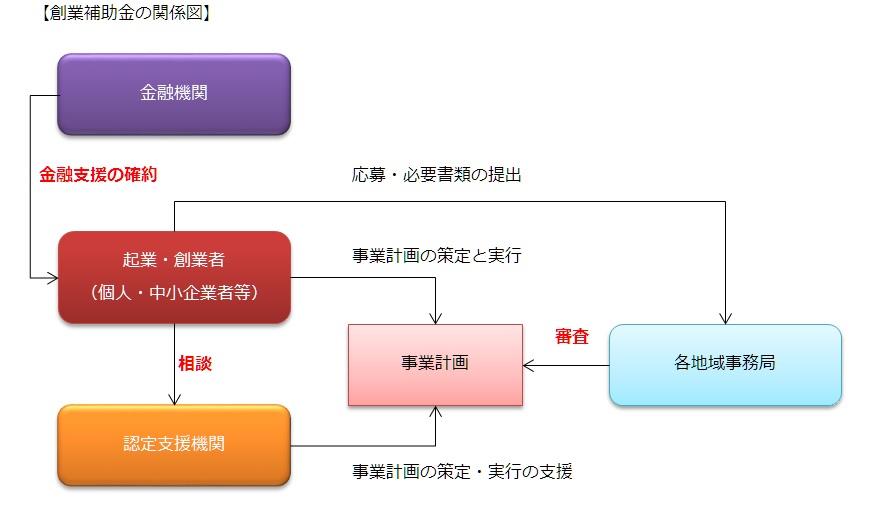 創業補助金の関係図