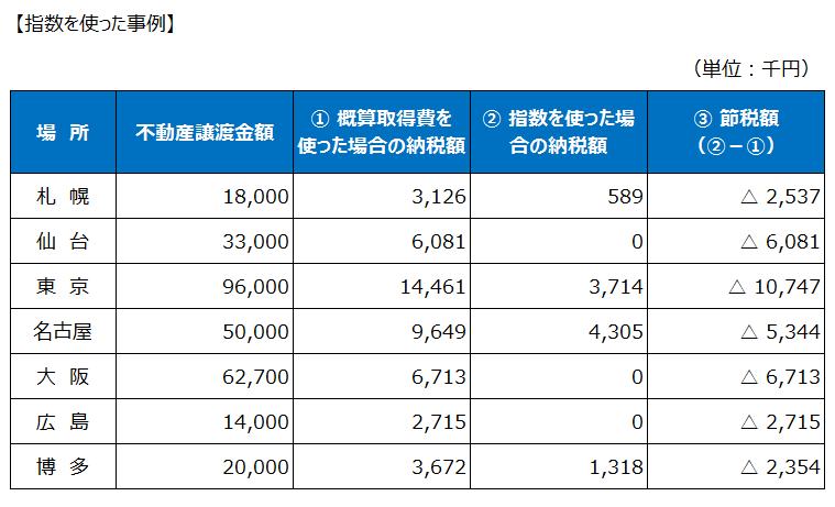 市街地価格指数を使った場合の事例