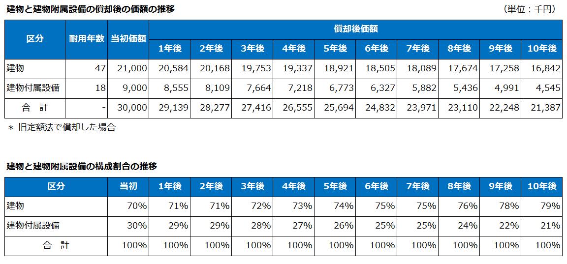 マンションにおける建物と建物附属設備の割合