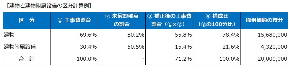 建物と建物附属設備の区分計算例