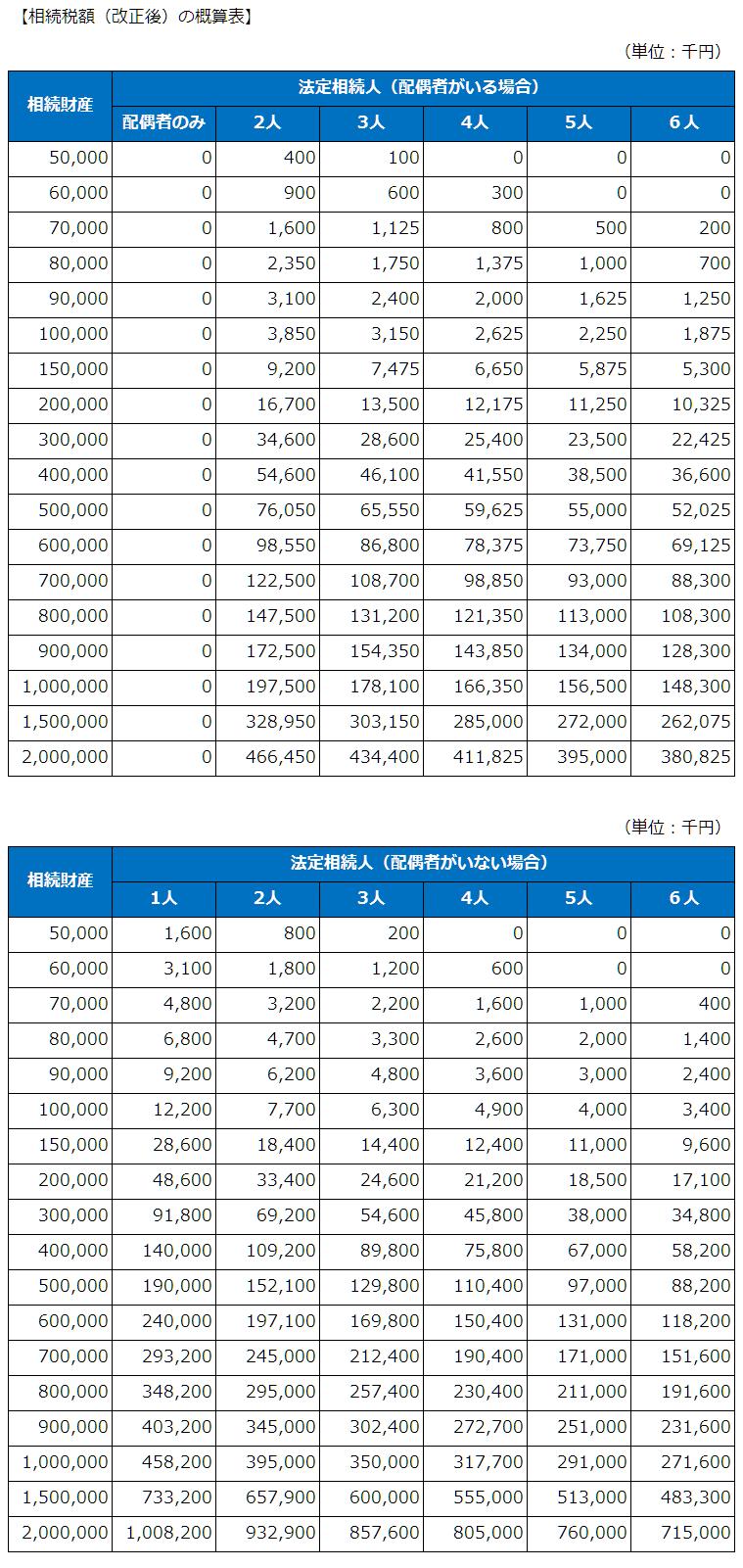 相続税額の概算表