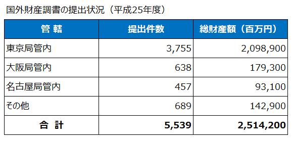 国外財産調書の提出状況(平成25年度)