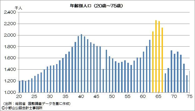 年齢別人口グラフ