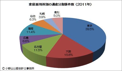 遺産分割事件の地域別割合
