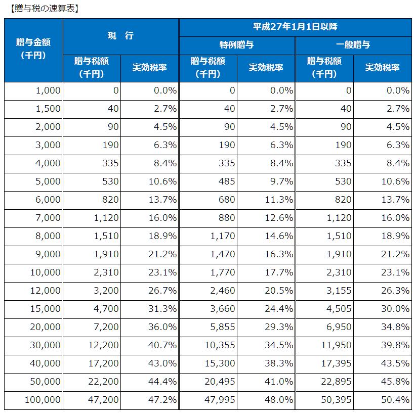 贈与税額の概算表