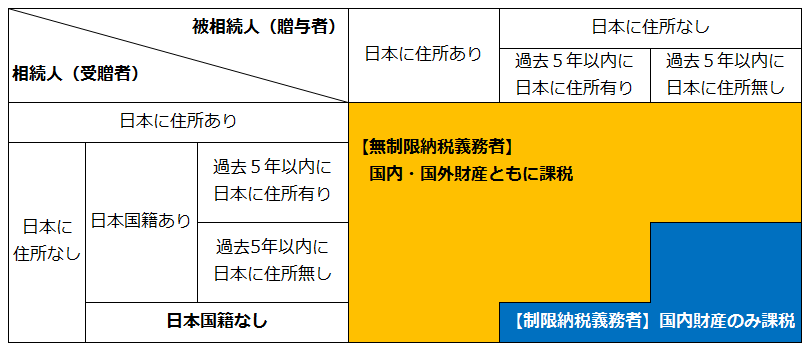 日本の非居住者に対する贈与税・相続税