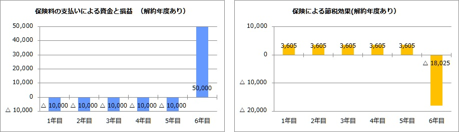 節税効果(解約年度の表示あり)