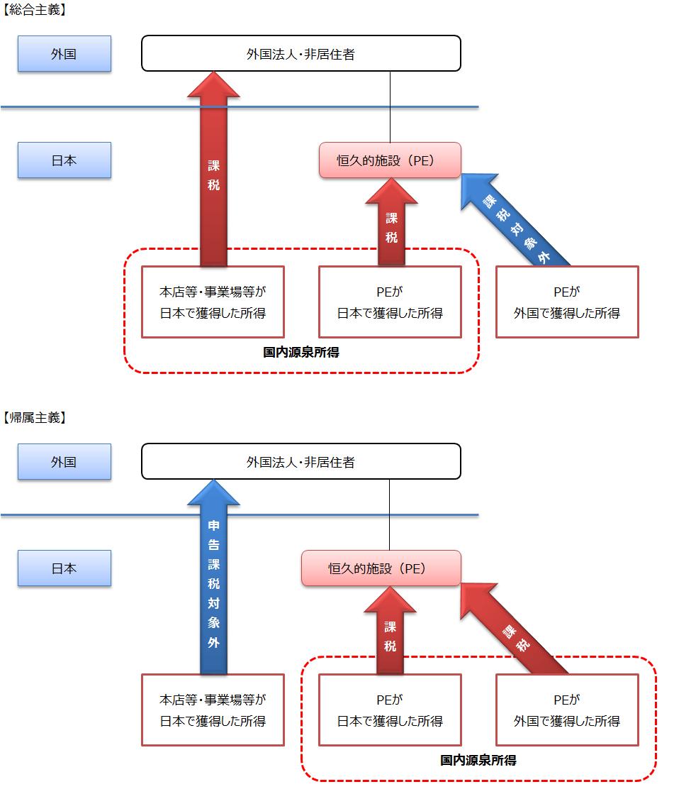 総合主義と帰属主義の課税対象所得のイメージ