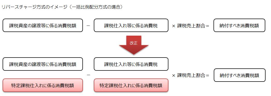 リバースチャージ方式のイメージ