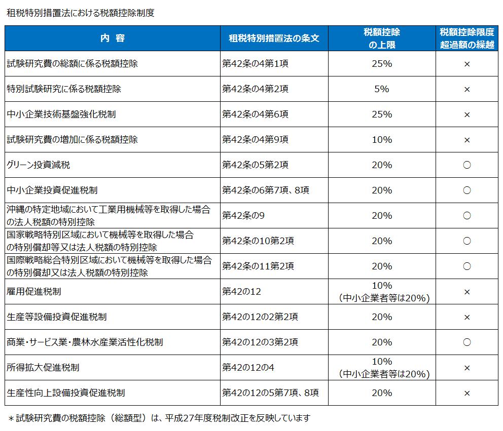 租税特別措置法における税額控除制度