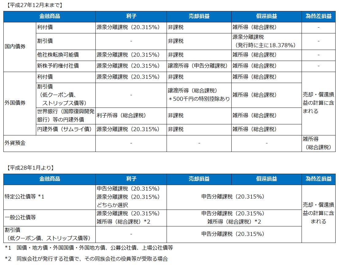 国内債券・外国債券の税金