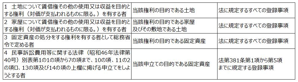 地方税法施行令第52条の15