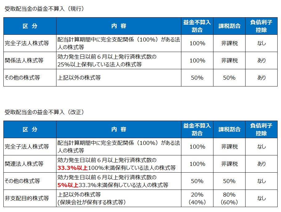 受取配当金の益金不算入の改正(平成27年度税制改正)