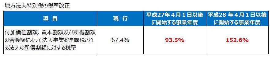 地方法人特別税の税率改正(平成27年度税制改正)