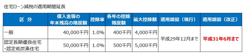 住宅ローン減税の適用期間延長(平成27年度税制改正)