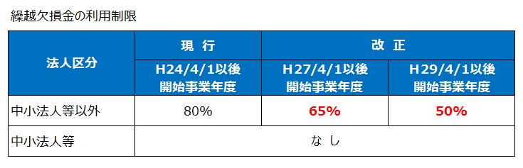 繰越欠損金の利用制限(平成27年度税制改正)
