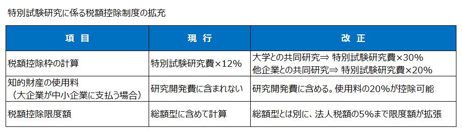 特別試験研究費に係る税額控除制度の拡充(平成27年度税制改正)