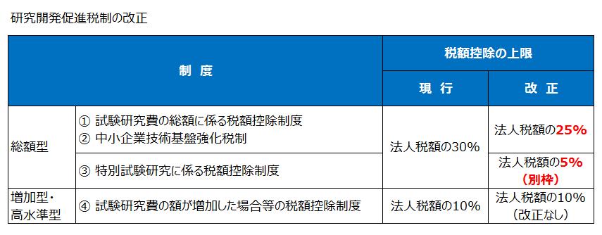 研究開発促進税制の改正(平成27年度税制改正)
