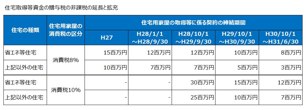 住宅取得等資金の贈与税の非課税の延長と拡充(平成27年度税制改正)