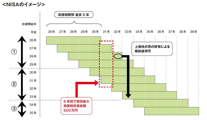 NISAのイメージ図