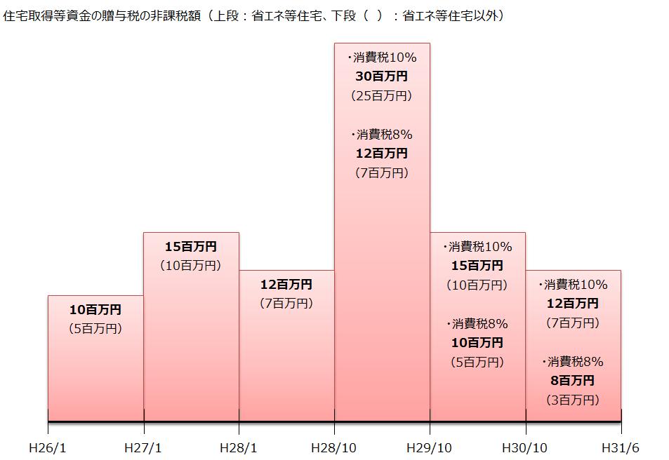住宅取得等資金の贈与税の非課税額グラフ(平成27年度税制改正)