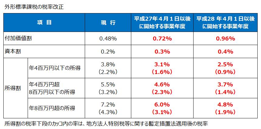 外形標準課税の税率改正(平成27年度税制改正)