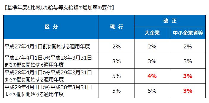 雇用促進税制の適用要件緩和(平成27年度税制改正)