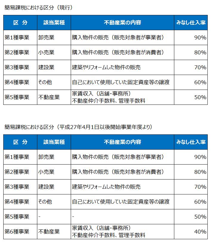 不動産業における簡易課税の区分