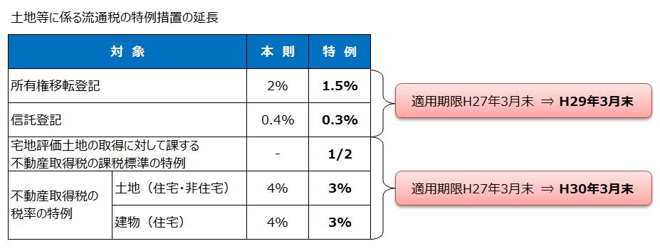 土地等に係る流通税の特例措置の延長(平成27年度税制改正)