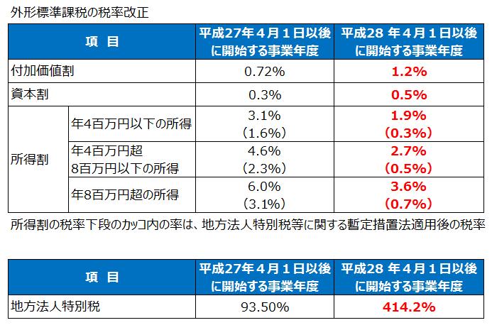 外形標準課税の税率(平成28年度税制改正)