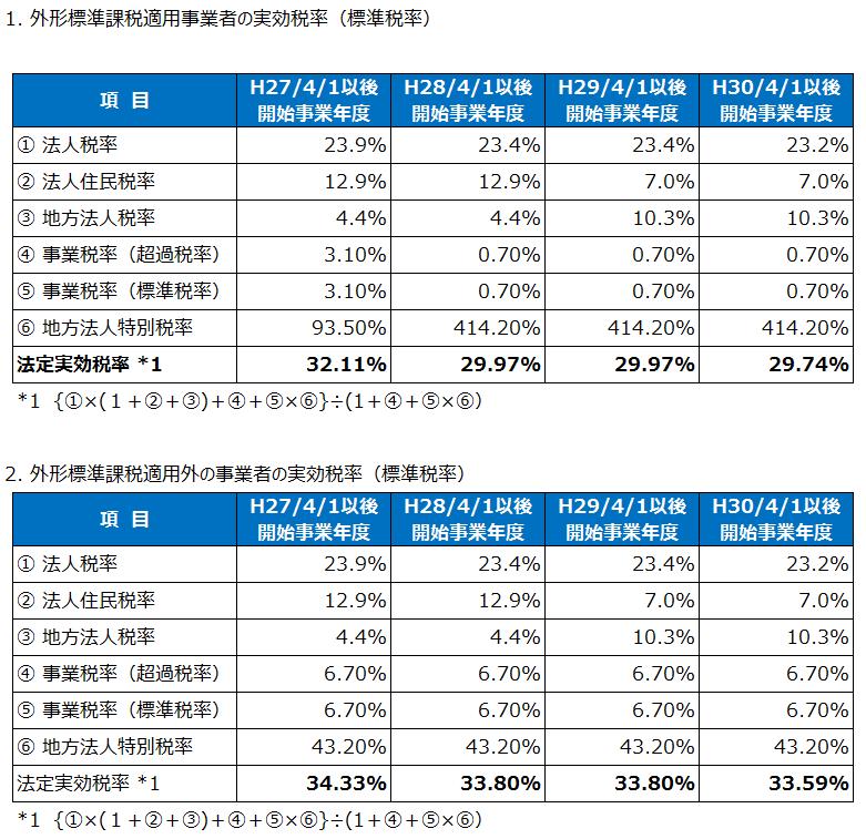 標準税率による法人実効税率(平成28年度税制改正)