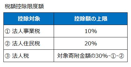 企業版ふるさと納税の控除限度額(平成28年度税制改正)