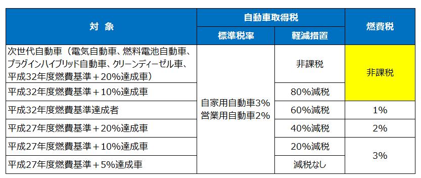 燃費税(平成28年度税制改正)
