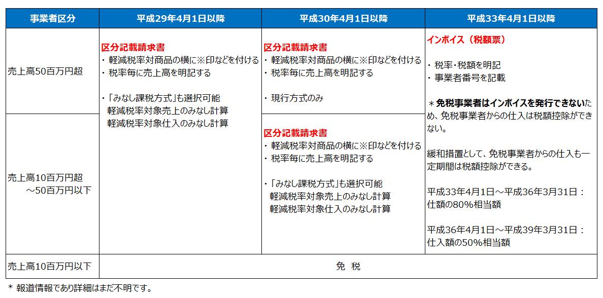 インボイス方式(平成28年度税制改正)