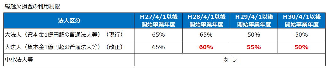 繰越欠損金の利用制限(平成28年度税制改正)