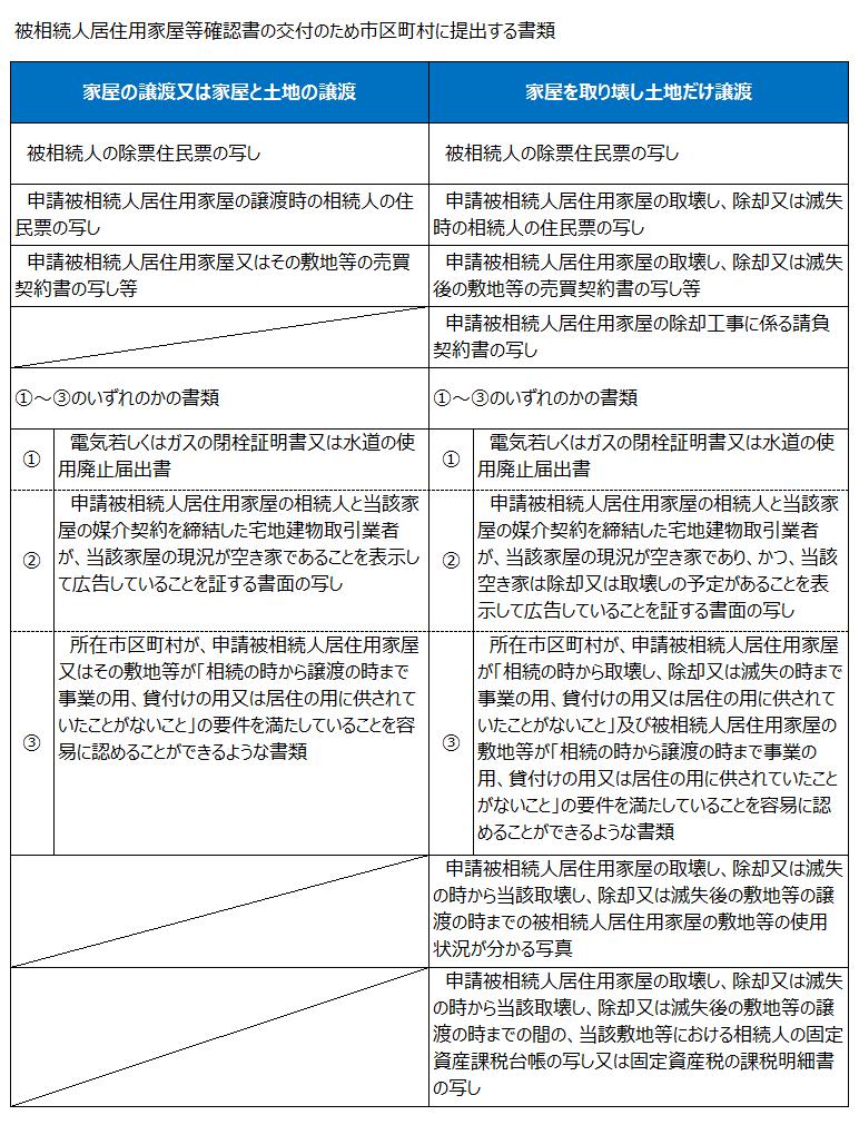 被相続人居住用家屋等確認書の交付のため市区町村に提出する書類