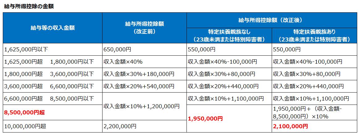給与所得控除の金額計算(改正後)