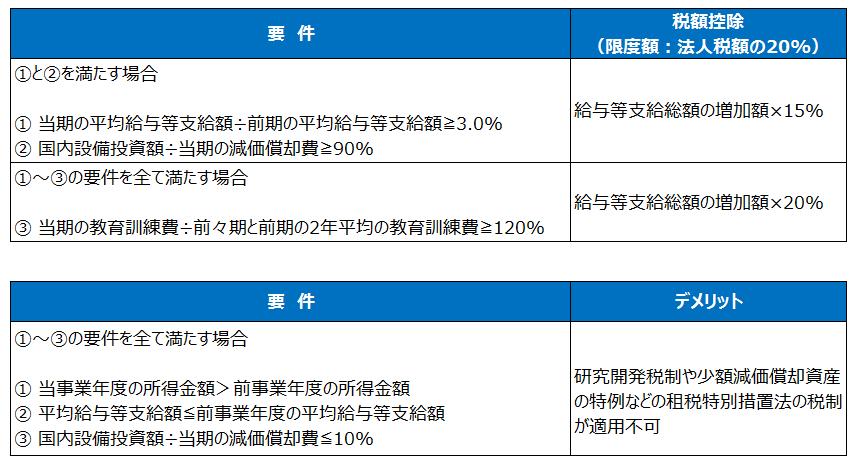 賃上げ及び投資の促進に係る税制